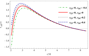 The radial dependence of the effective potential of the massless particles in the second type Einstein-Æther black hole for the different values of the