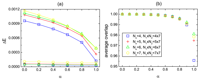 (Color online) (a) Energy gap (solid line) and ground state splitting (dotted line) as a function of