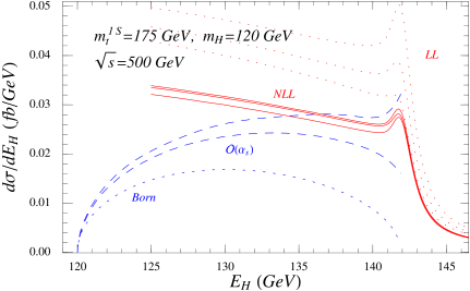 The unpolarized Higgs energy spectrum in the nonrelativistic expansion at LL (dotted lines) and NLL (solid lines) order for