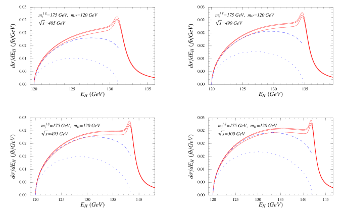 The unpolarized Higgs energy spectrum for different c.m.energies at NLL order (solid lines) using the modified factorization formula based on Eqs.(