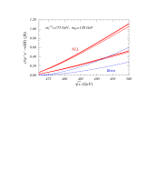 The total cross section for unpolarized top quarks at tree level (dashed lines) and at NLL order (solid lines) as a function of