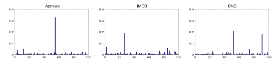 Inferred topic distributions on one sample document in each dataset. Content of the three documents is provided in the Supplementary Mateiral.