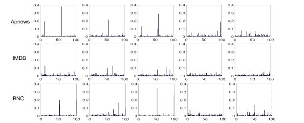 Inferred topic distributions for the first 5 documents in the development set over each dataset.
