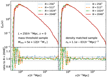 Resolution study for the halo-halo auto correlation function from simulations with different mass/spatial resolutions as in the previous figure. For the module that computes the halo-halo correlation, we use simulations of
