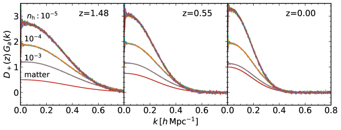 Propagator for the matter and halo density fields (see Eq.