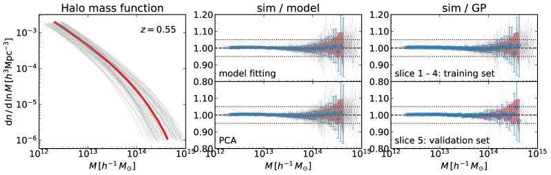 Modeling of the halo mass function (HMF).