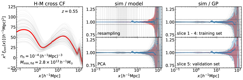 Modeling of halo-matter cross correlation functions similarly to Fig.
