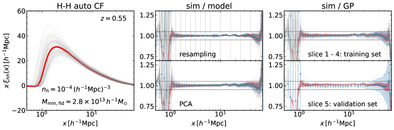Modeling of the halo-halo auto correlation functions, similarly to Fig.