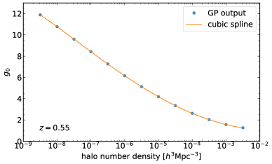 Halo bias as a function of the halo number density for the fiducial cosmological model at