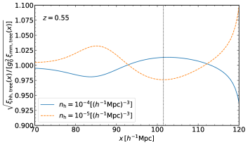 Scale dependence of halo bias around the BAO scale (the dotted vertical line). We show the square root of the ratio of the halo and matter correlation functions, with the latter scaled by the square of the linear bias factor