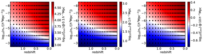 Interpolation of the tabulated halo matter cross correlation function over the halo number density and redshift. Each panel shows the interpolated result (color scale) at a fixed separation as shown in the color bar label, and the dots show the location where the data table is available.