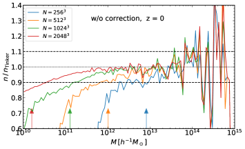 Resolution study for the halo mass function. Here we fix simulation box size to