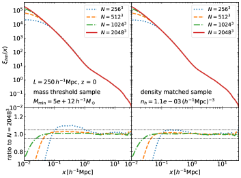 Resolution study for the halo-matter cross correlation function using simulations with different mass/spatial resolutions in a small box (