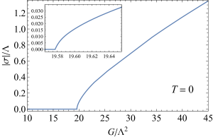 The condensate as a function of the coupling constant