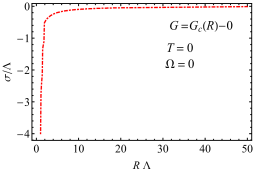 (a) Ground-state condensate in a nonrotating cylinder at the coupling