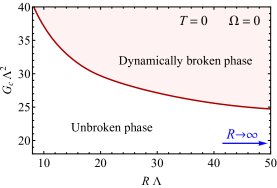 Phase diagram in a cylinder of the finite radius