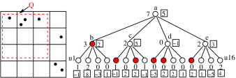Example of private quadtree: noisy counts (inside boxes) are released; actual counts, although depicted, are not released. Query