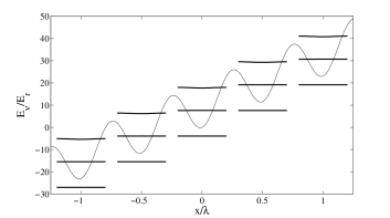 A tilted periodic sine potential with its corresponding Wannier-Stark energies (here we have not averaged the energies over the Brillouin zone in order to demonstrate the band widths). The potential depth is
