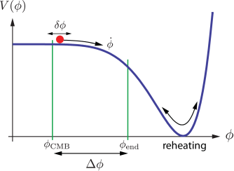 Example of an inflaton potential. Acceleration occurs when the potential energy of the field,