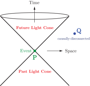 Light cones and causality. Photons travel along world lines of zero proper time,