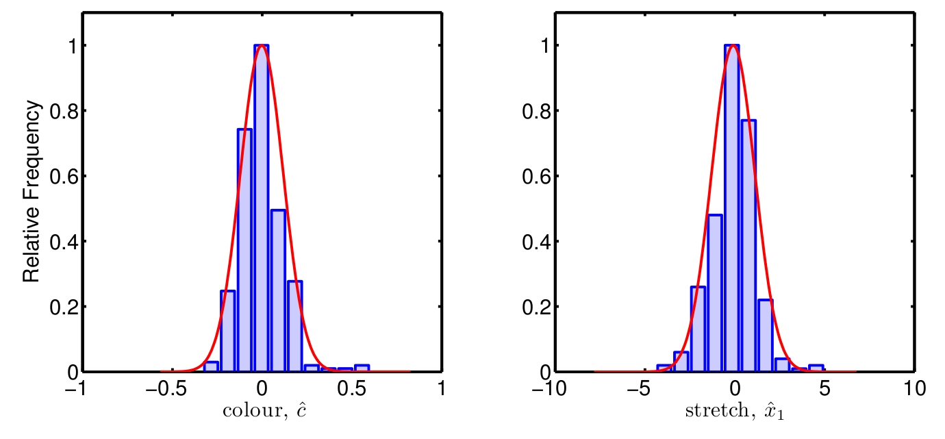 Histogram of observed stretch parameters