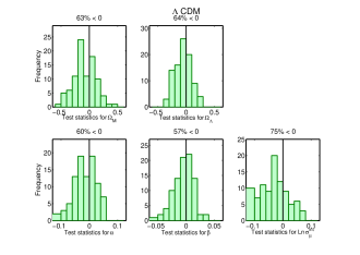 Histograms of the test statistics defined in Eq. (