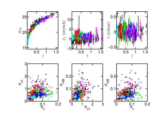 An example realization of our simulated data sets (coloured according to survey), superimposed on real data (black). Colour code for simulated data survey: nearby sample (cyan), ESSENCE (green), SDSS (red), SNLS (blue) and HST (magenta).