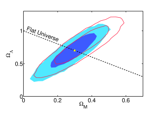 Reconstruction of cosmological parameters from a simulated data set encompassing 288 SNIa, with characteristics matching presently available surveys (including realization noise). Blue regions contain 95% and 68% of the posterior probability (other parameters marginalized over) from our BHM method, the red contours delimit 95% and 68% confidence intervals from the standard