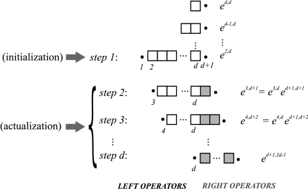 Representation of the procedure for initialization/actualization of operators in the calculation of
