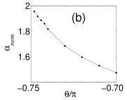 (a) Extrapolated dimer order parameter. (b) Exponent of the squared quantum nematic order parameter. In both cases