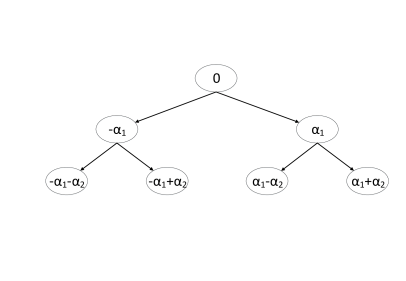 Illustration of binary search tree to determine the optimal quantization.