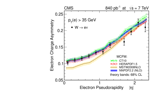 Comparison of the measured electron asymmetry to the predictions of different PDF models for electron