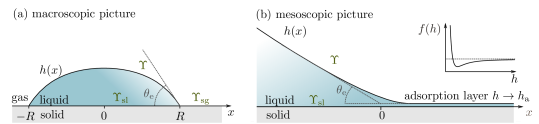 Liquid drop at a solid-gas interface. (a) In the macroscopic picture, the equilibrium contact angle