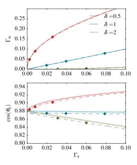 Surfactant concentration on the droplet (top) and equilibrium contact angle (bottom) depending on the surfactant concentration in the adsorption layer. The analytically obtained equilibrium conditions (solid lines) are compared to values extracted from time simulations (diamonds) for three values of of