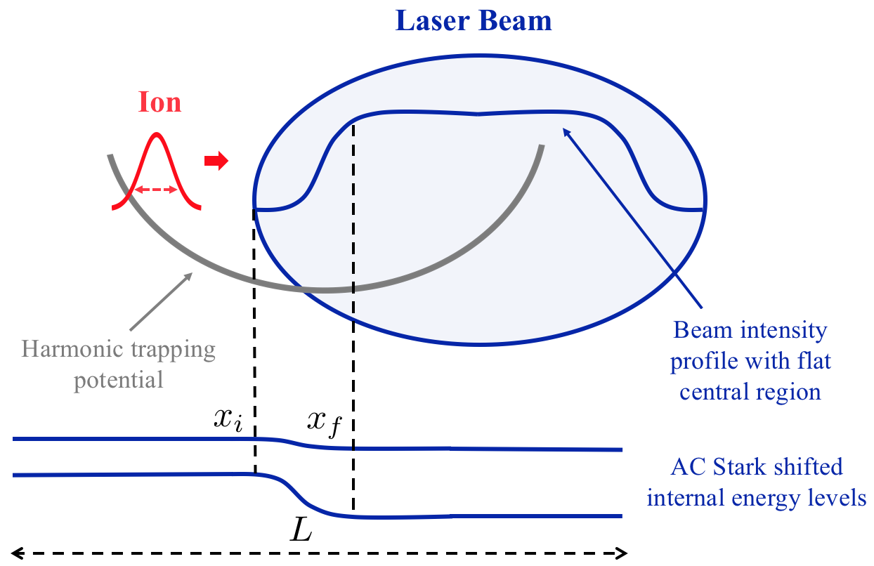 Sketch of trapped ion proposed implementation. The ion (red wavepacket) is at the start of the evolution stage of the forwards protocol. It is displaced in an elongated trap (grey line) that drives its evolution. An off-resonance laser beam propagates perpendicularly across one side of the trap (blue oval). The laser has an intensity profile that is sloped on the edges and flat through the center (blue line in oval). The trapped ion experiences a position dependent AC Stark shift (pair of blue lines) as it travels autonomously through the laser beam. The red dashed line indicates the spread of the ion and the black dashed line the length of the trap. The preparation and measurement stages are sketched in Fig.