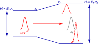 Diagrammatic representation of the protocol to test the coherent state Crooks equality. The blue lines represent the ground and excited state of the system as a function of