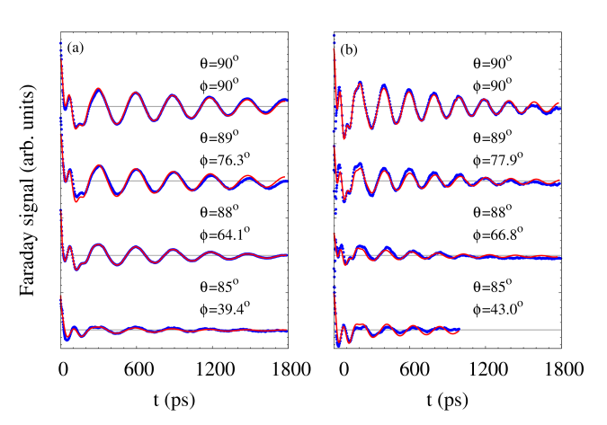 Experimental (black dots) and modeled (red lines) Faraday signals in tilted magnetic fields for different precession periods: (a)