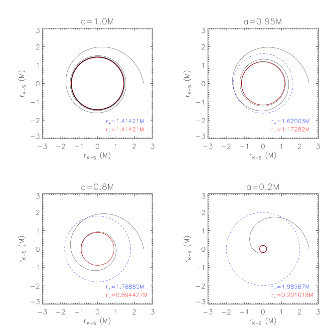 A 'horizon-trapped' orbit for different values of