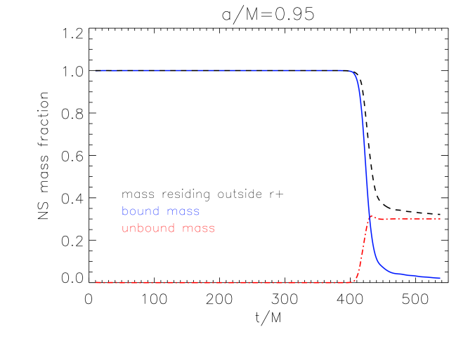 Fraction of the NS's initial mass residing outside the BH's horizon as a function of time for five different simulations, corresponding to five different values of
