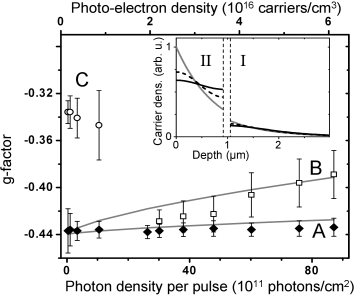The g-factors of spin populations observed in the 2DEG sample as a function of pump-pulse photon density (bottom axis) and the estimated photo-excited electron density in the accumulation layer (top axis). At high photon densities two spin precession modes can be resolved with g-factors