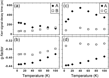 Kerr signal decay times (top row) and g-factors (bottom row) as a function of temperature, measured at pump photon densities of