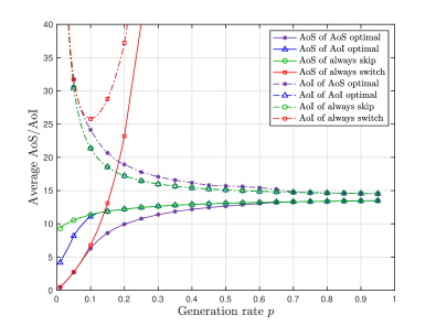Average AoS and AoI with different generation rate