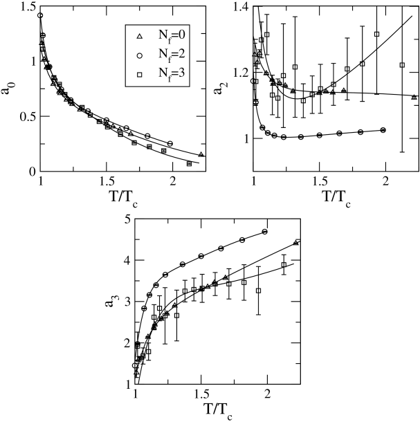 Temperature dependence of the parameters