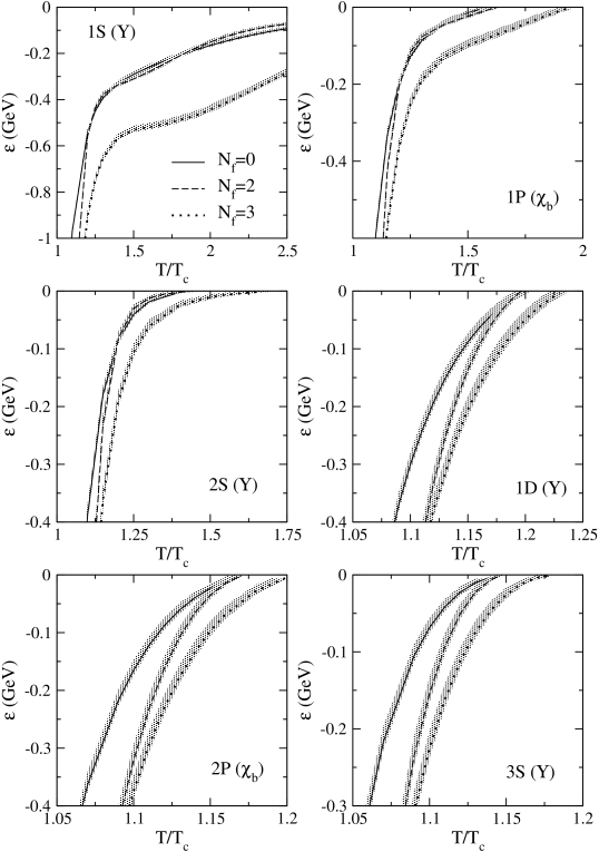 Binding energy of the bottomonium states above the deconfinement temperature. The lines show the results for
