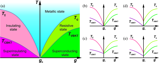 (a) The sketch of the phase diagram for the superinsulator-superconductor transition in two dimensions in the close proximity to the critical point. A generic diagram is plotted in coordinates temperature (