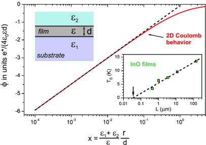 The electrostatic potential (shown as the solid line) induced by the charge