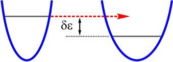 A sketch of tunnelling between two mesoscopic potential well. Since the energy levels in these wells are, in general vary due to structural disorder, quantum mechanical tunnelling is possible if and only if the tunnelling particle would emit (or absorb) some bosonic excitation which would accommodate the energy difference