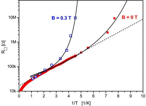 Plots of the logarithm of the sheet resistance