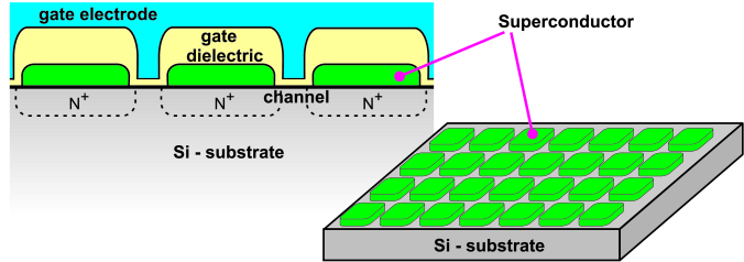 Superswitch utilizing the field effect transistor technology. A sketch of the cross section (the left panel) and the view of the working body (the right panel) of the superconductor-superinsulator field effect transistor (SSFET). The SSFET is comprised of the array of the superconducting islands placed on the Si-substrate. Highly doped regions of the substrate marked as