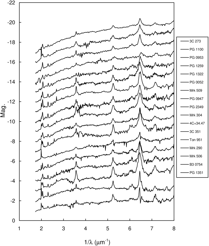 Spectra of the FUSE/HST sample. Spectra are shown in